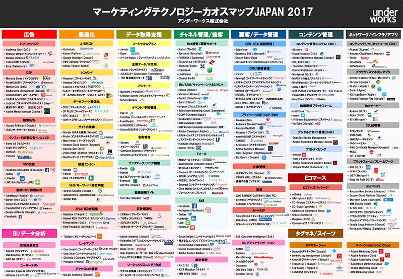 マーケティングテクノロジーカオスマップ JAPAN 2017